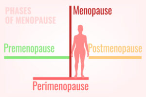 Menopause Tips, Management and Proper Care | Myerlee Pharmacy